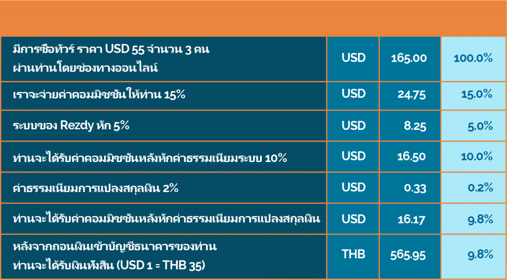 net-commission-calculation-for-accommodations
